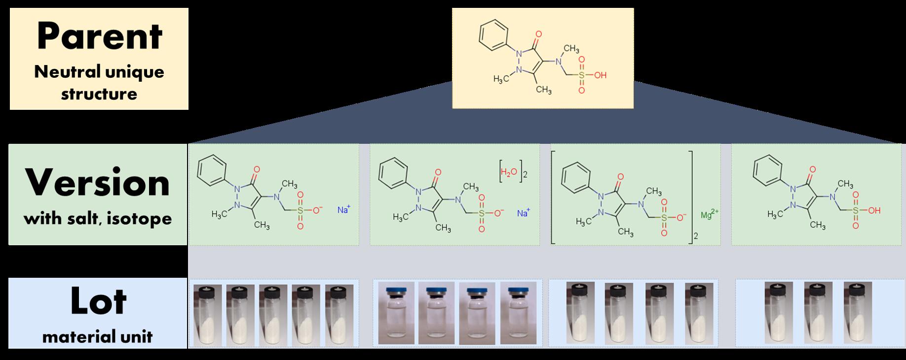 3階層のデータ構造(メタイミダゾールの例)